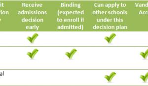 Decision Plan Chart