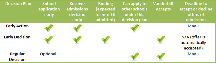 Early Action Early Decision And Regular Decision Whats The