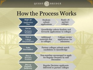 questbridge essays that worked Writing essays: detailed faqs mechanics what are best proofreading practices what grammar essentials should i keep in mind what are run-on sentences and how can i.